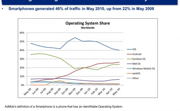 Operating System Share