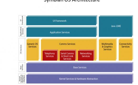 CEG43652 Symbian OS