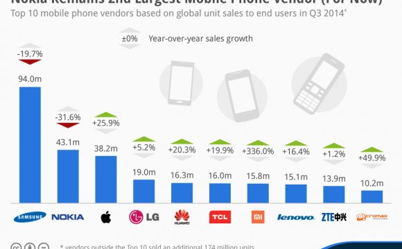 Infographic: Nokia Remains 2nd