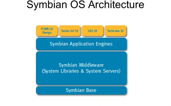 Evolution of Symbian OS ()
